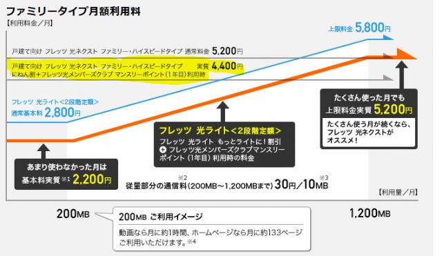 NTT東日本・戸建て