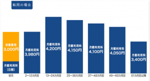 マンション・長とくプラン経過月数と料金