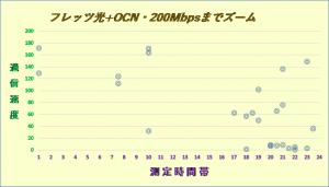フレッツ光+OCN2