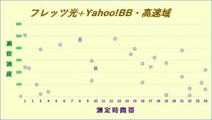 フレッツ光+Yahoo!BB1