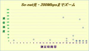 So-net光2