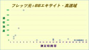 フレッツ光+BBエキサイト1