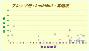 フレッツ光+AsahiNet5