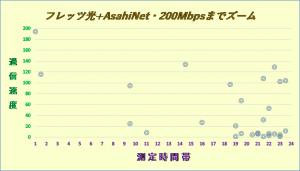 フレッツ光+AsahiNet2