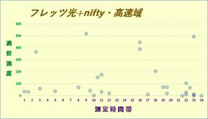 フレッツ光+nifty1