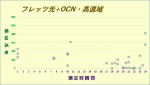 フレッツ光+OCN1