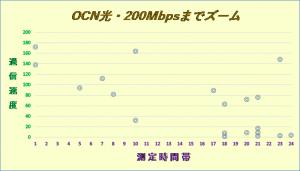 OCN光2