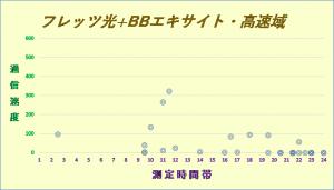 フレッツ光+エキサイトBB1