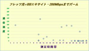 フレッツ光+エキサイトBB2