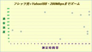 フレッツ光+Yahoo!BB2