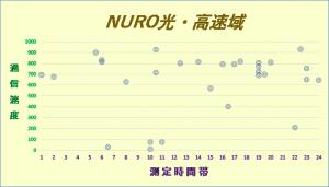 NURO光1