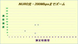 NURO光2