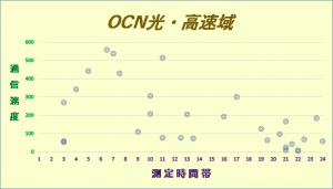 OCN光1