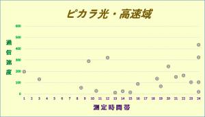 ピカラ光の通信速度1