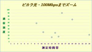 ピカラ光の通信速度2