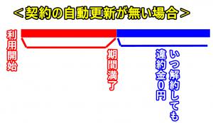 違約金を0円18