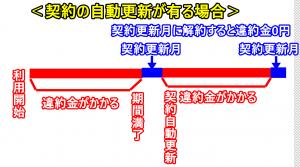 違約金を0円19