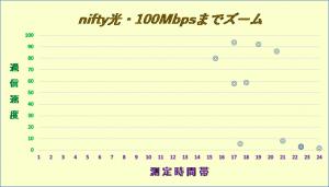 光回線速度グラフ