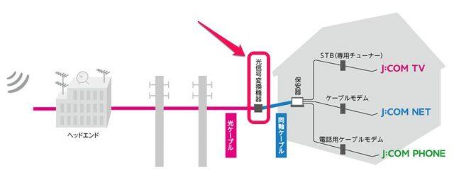 FTTN方式イメージ