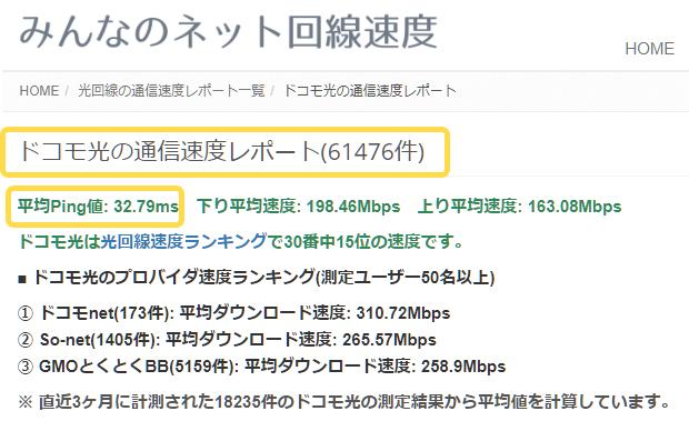 みんなのネット回線速度