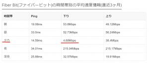 みんなのネット回線速度2