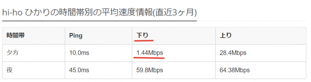 通信速度レポート2
