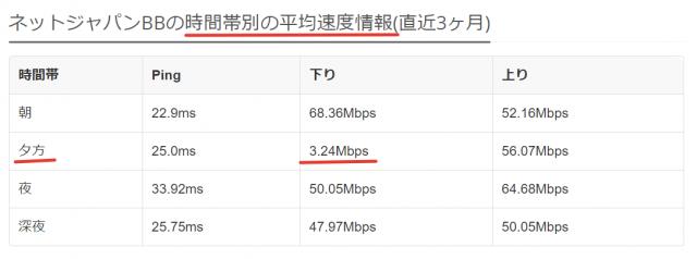 ネットジャパンBBの時間帯別平均速度