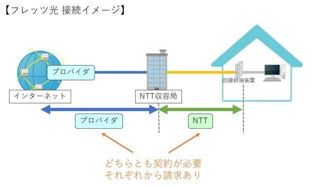 フレッツ光接続イメージ