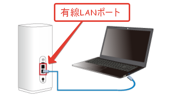 有線LANポート