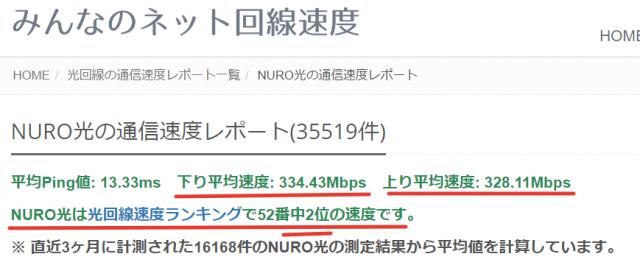 NURO光の通信速度レポート