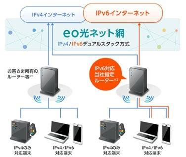 eo光 「IPv6オプション」
