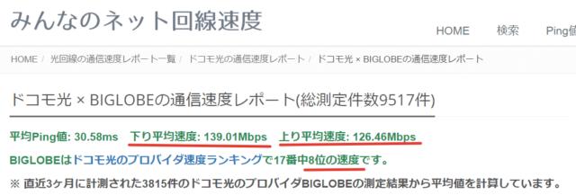 みんなのネット回線速度(ビッグローブ)