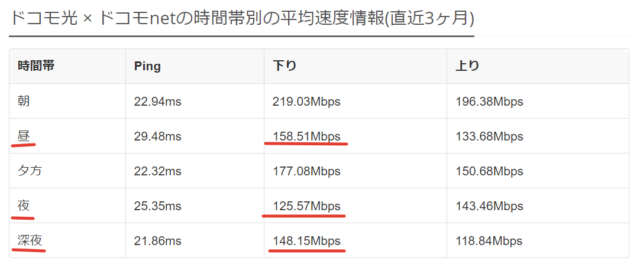 ドコモnetの平均速度