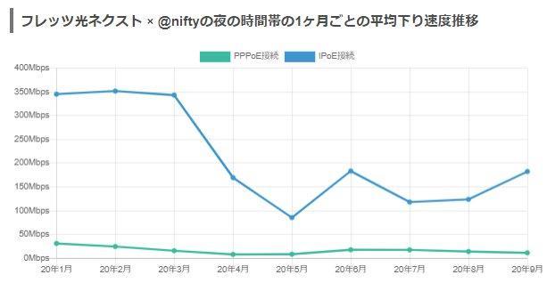 フレッツ光+@nifty月別平均速度