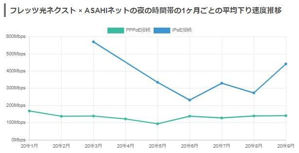 フレッツ光+AsahiNet月別平均速度