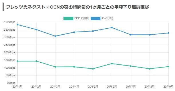 フレッツ光+OCN月別平均速度