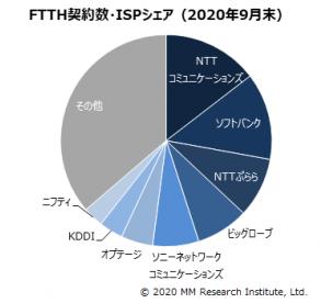 光回線契約数のISPシェア