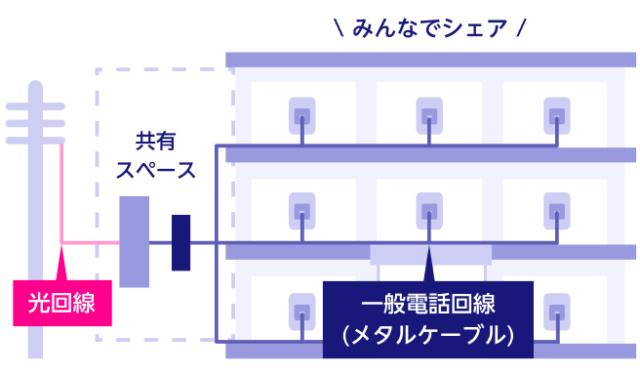 VDSL方式のイメージ