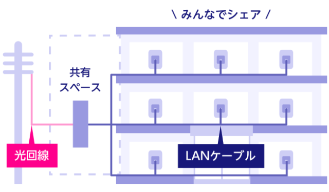 LAN方式のイメージ