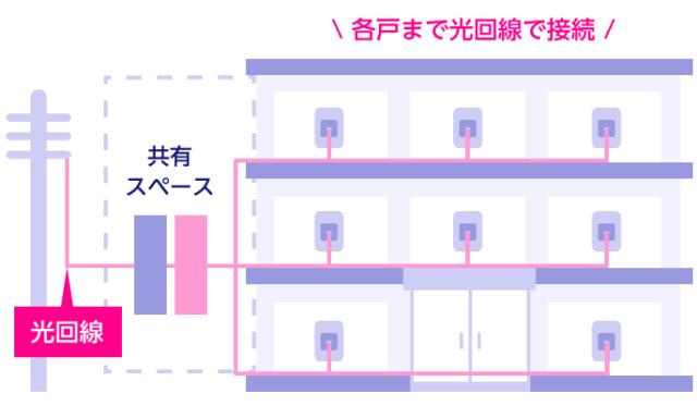 光配線方式のイメージ
